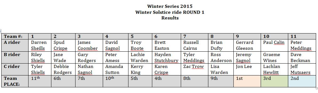 2015 Winter Series Results - Rnd 1
