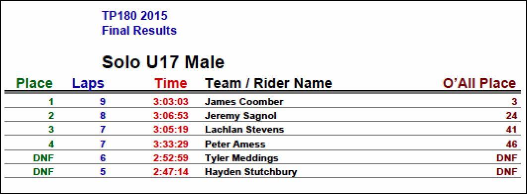 TP180 2015 Solo U17 Male Results